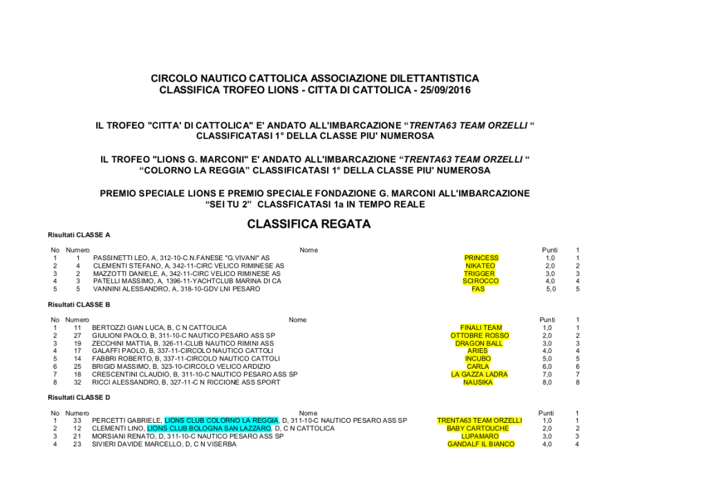 Classifica regata 2016 (cg)