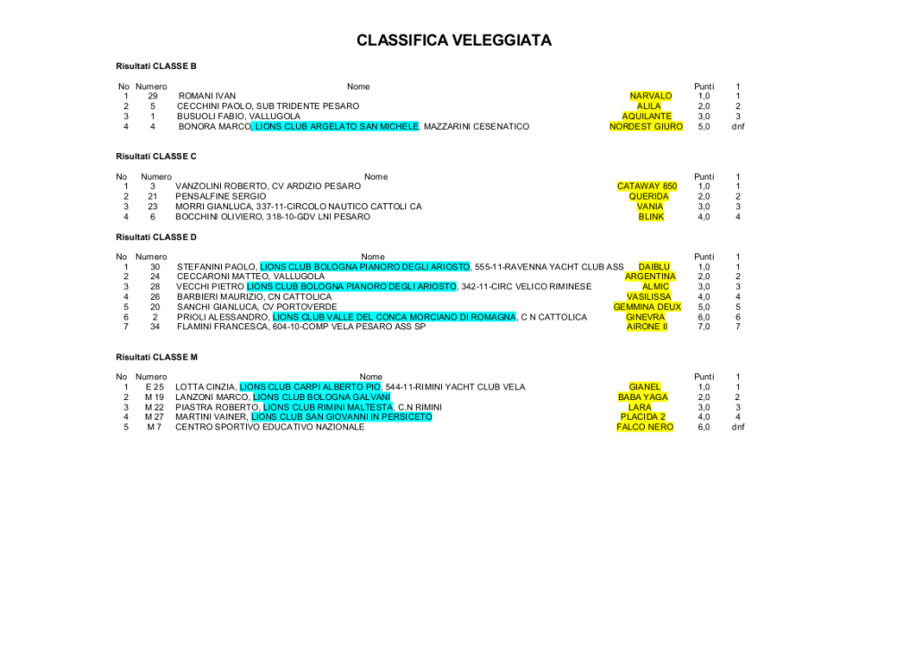 Classifica veleggiata 2016 (cg)