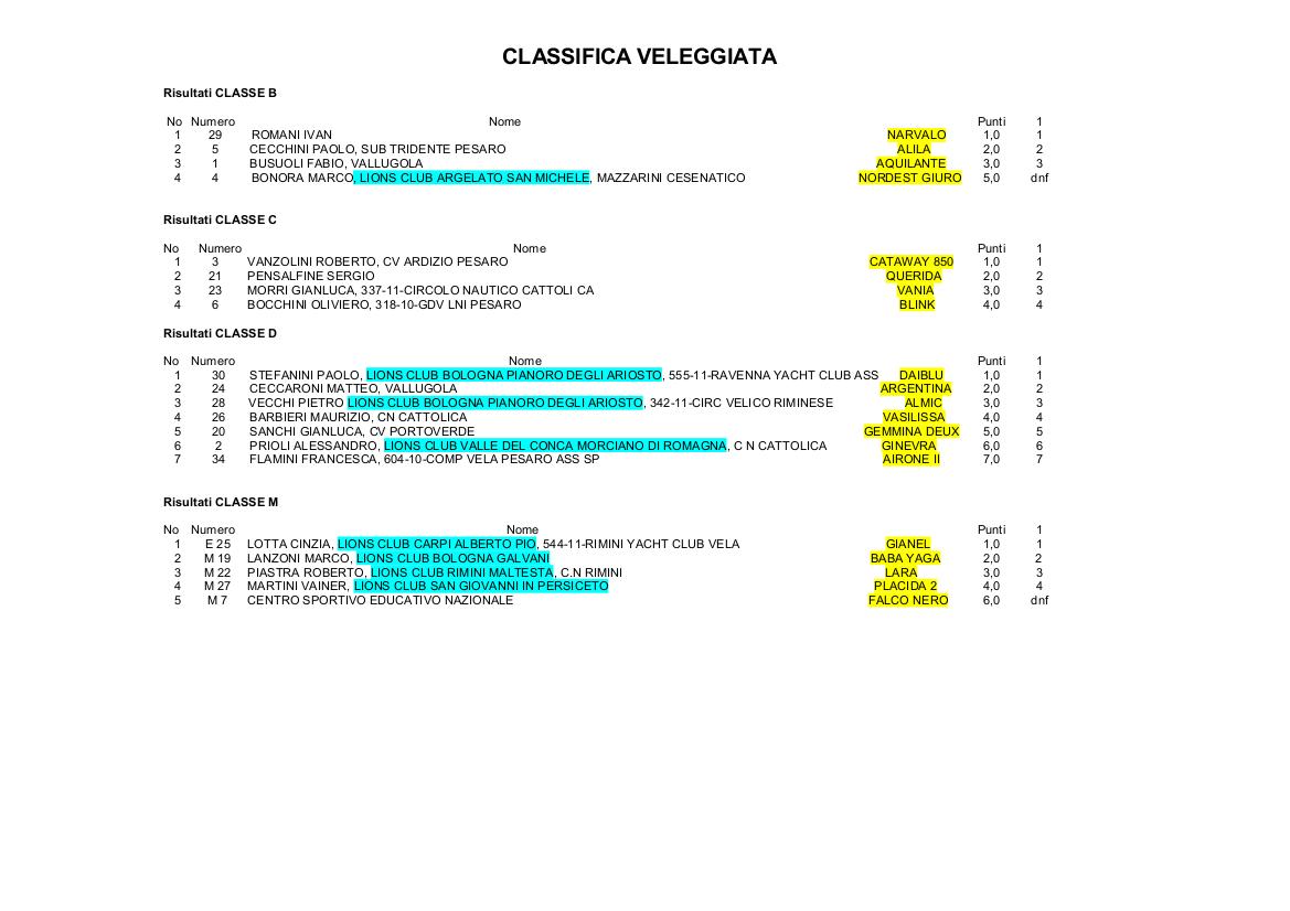 Classifica veleggiata 2016 (cg)